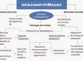 El Enfoque Humanista de la Administración